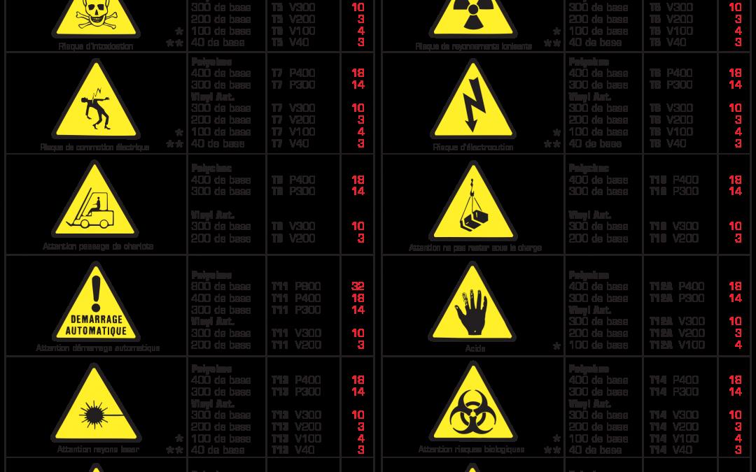 Risques de danger